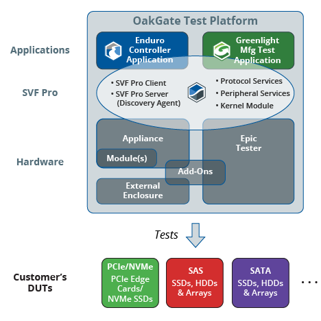 SVF Platform Block Diagram